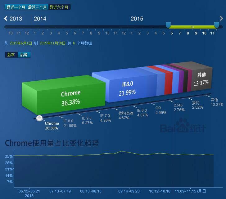 2015近半年浏览器、分辨率和操作系统市场份额数据