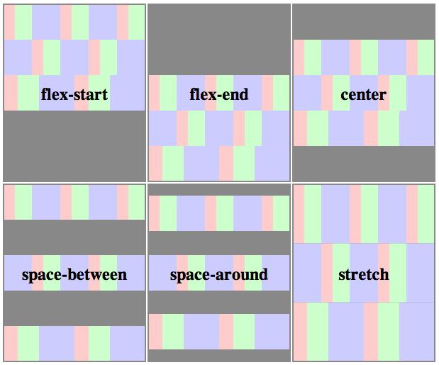 【Flexbox】Flexbox框架属性详解
