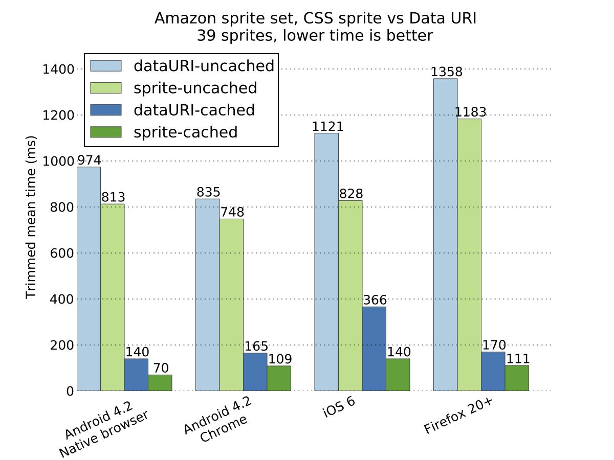 CSS Sprites VS Data URI-移动端性能大比拼