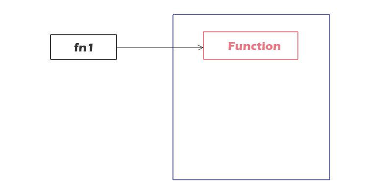 函数的内存模型-1