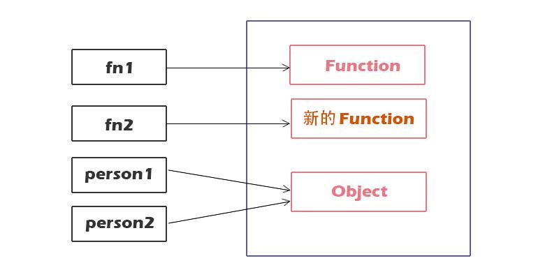 函数的内存模型-3