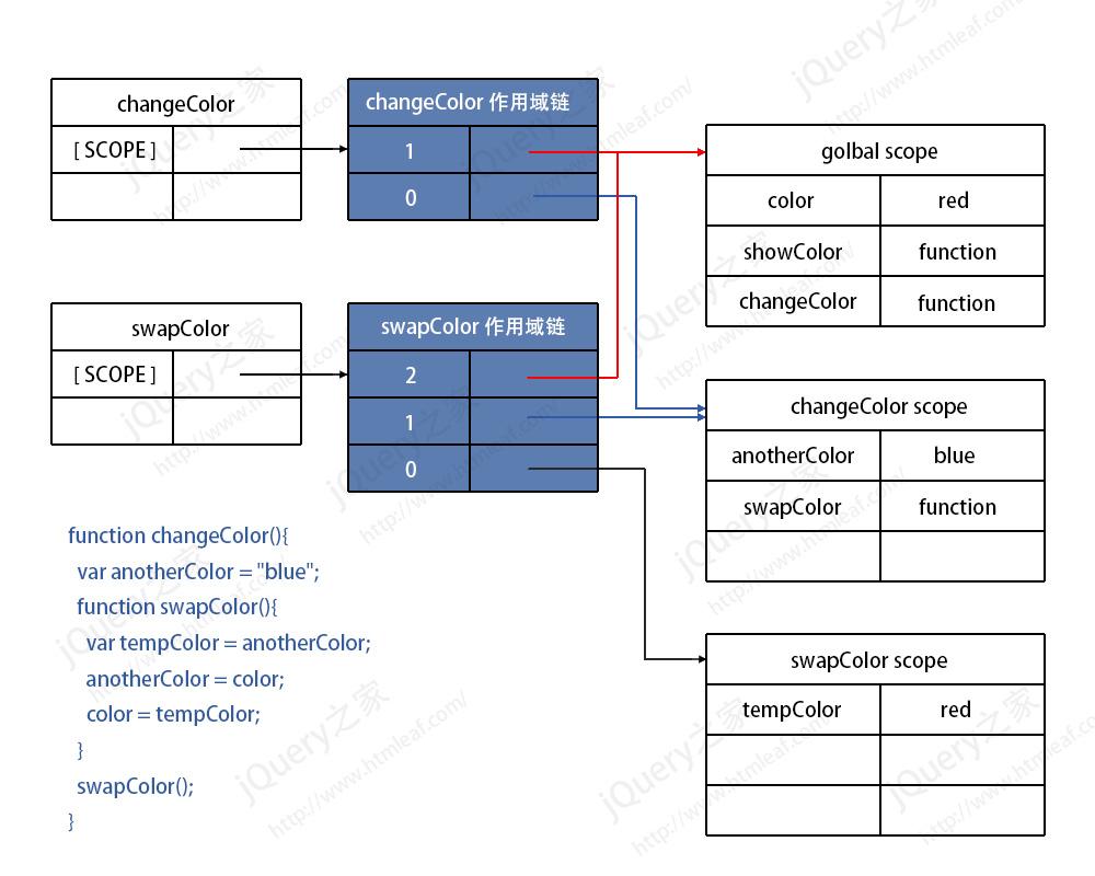 函数的作用域链-2