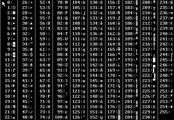 深入解析字符编码规范
