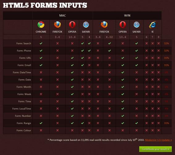 Modernizr为HTML5和<span class='schwords'>CSS3</span>而生