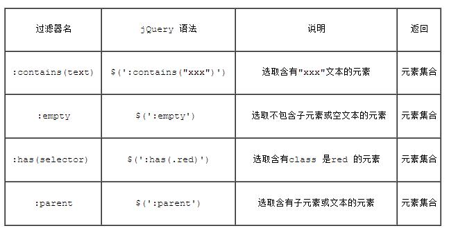 全面学习下jQuery的内容过滤选择器