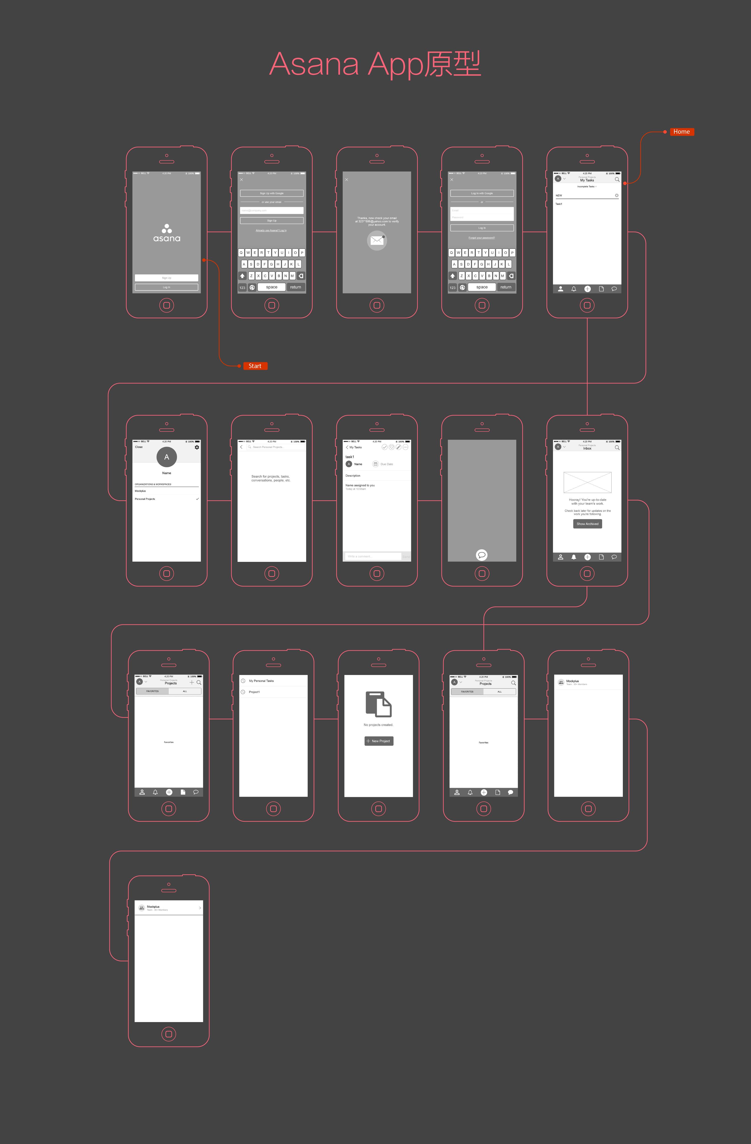 Mockplus原型例子-Asana-App流程图