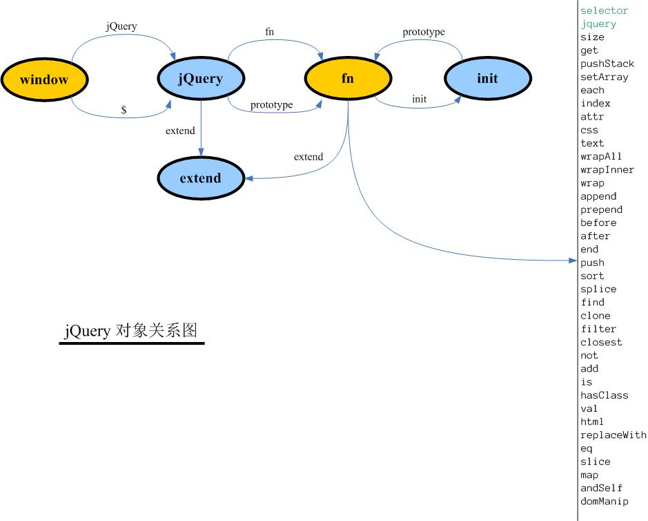 <span class='schwords'>jQuery</span>的实现原理的模拟代码 -1 核心部分