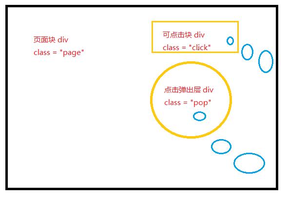 <span class='schwords'>jQuery</span>实现点击某个div打开层,点击其他div关闭层实例分析(阻止冒泡)