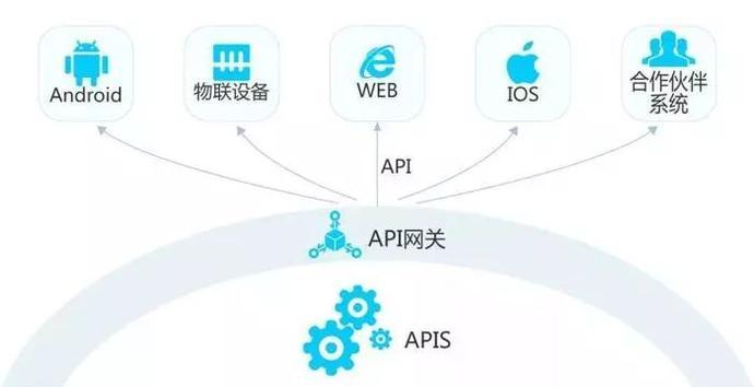 3P:API,SDK和API之间的一些事情