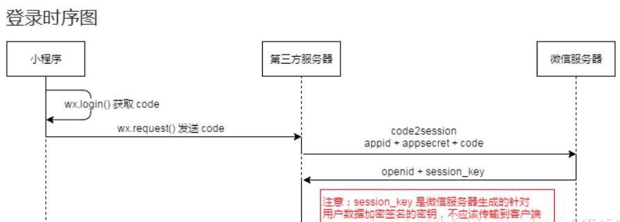 微信小程序:获取用户的OPENID