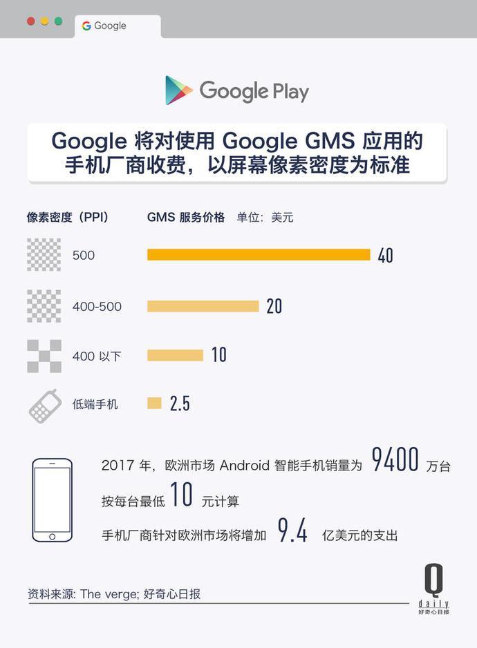 Android对每部设备最高收40美元授权费