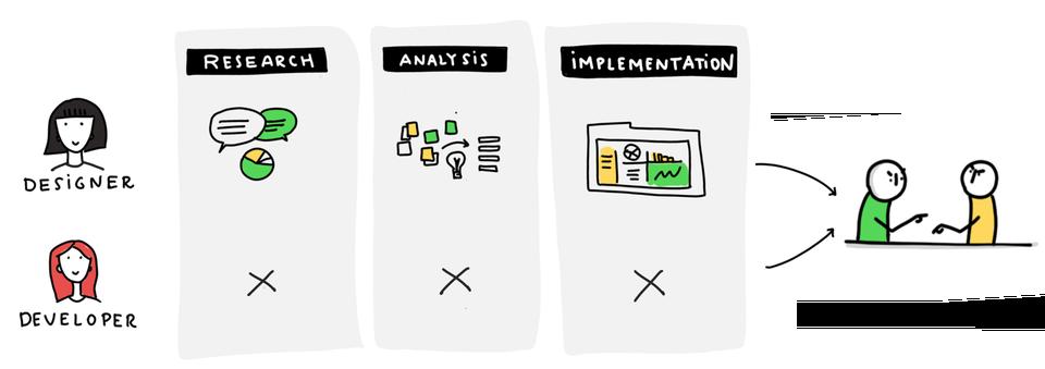 产品,设计和开发,高效协同只差一份文档
