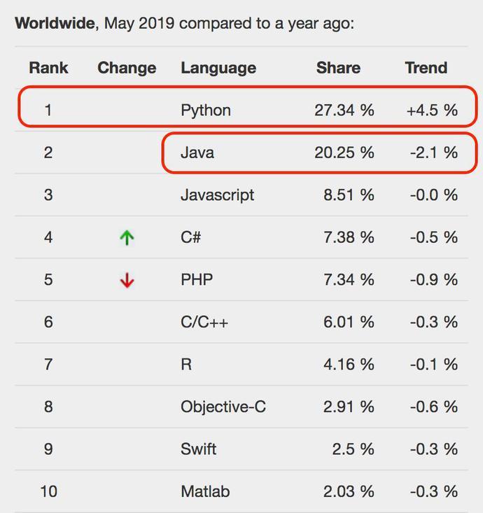 数据显示Python超越Java占据榜首,网友:好想哭!