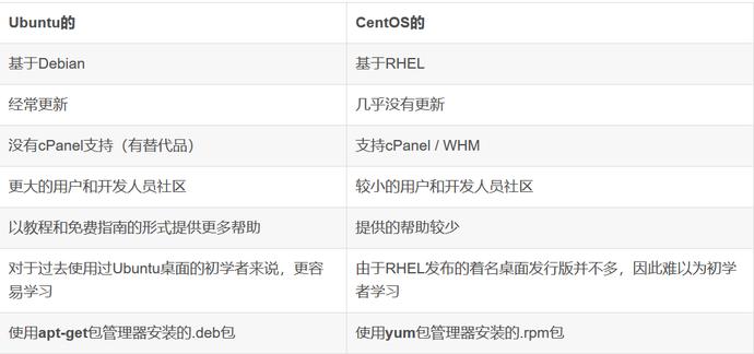 你买服务器是选CentOS还是Ubuntu呢?