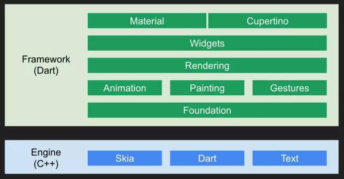 Web<span class='schwords'>前端开发</span>者的新选择:Flutter