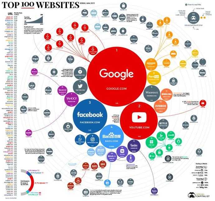 全球流量网站排行榜:谷歌第一,国产百度第四