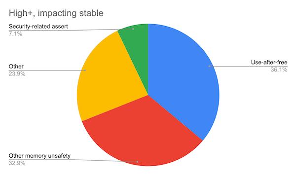 Google也要放弃 C/C++?Chrome代码库中 70% 的安全漏洞是内存问题