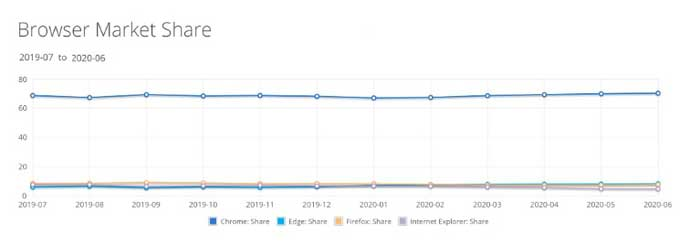 全球浏览器格局:谷歌Chrome份额破 70% ,微软Edge持续上涨