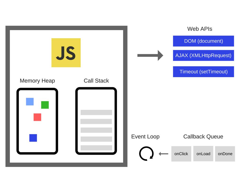 <span class='schwords'>前端开发</span>:简单谈谈JavaScript执行模型